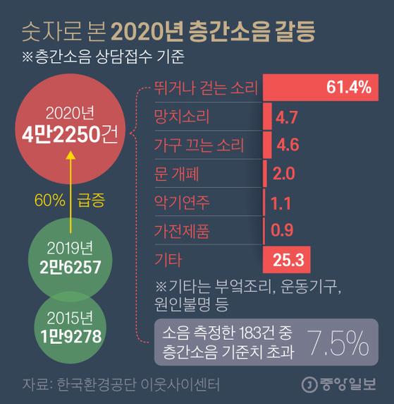 숫자로 본 2020년 층간소음 갈등. 그래픽=김영옥 기자 yesok@joongang.co.kr
