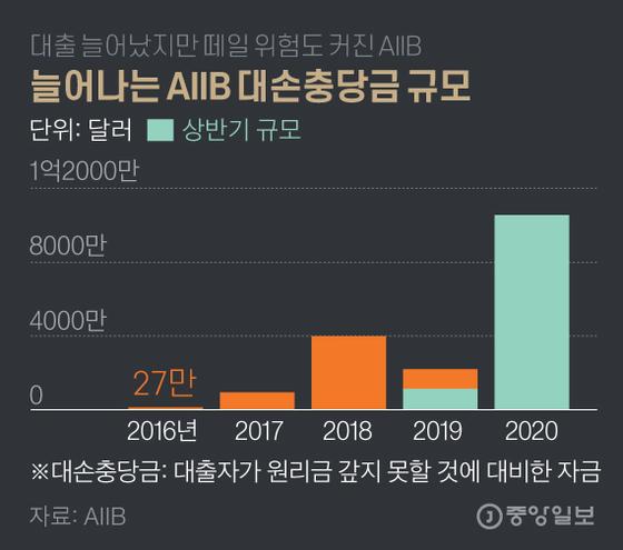 늘어나는 AIIB 대손충당금 규모. 그래픽=김영옥 기자 yesok@joongang.co.kr