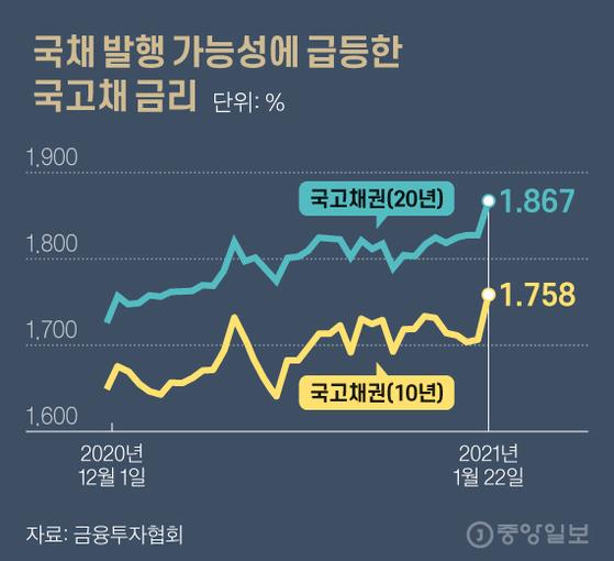 국채 발행 가능성에 급등한 국고채 금리. 그래픽=김현서 kim.hyeonseo12@joongang.co.kr