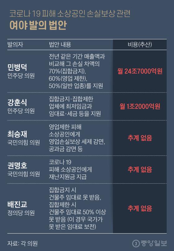 코로나 19 피해 소상공인 손실보상 관련 여야 발의 법안. 그래픽=김현서 kim.hyeonseo12@joongang.co.kr