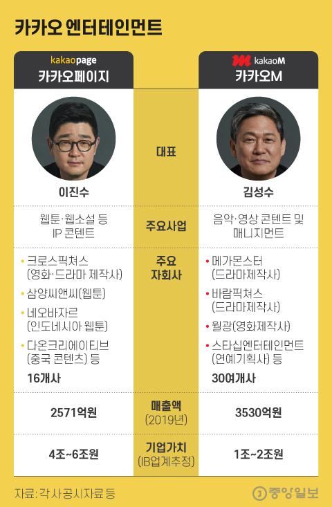 카카오 엔터테인먼트. 그래픽=김현서 kim.hyeonseo12@joongang.co.kr