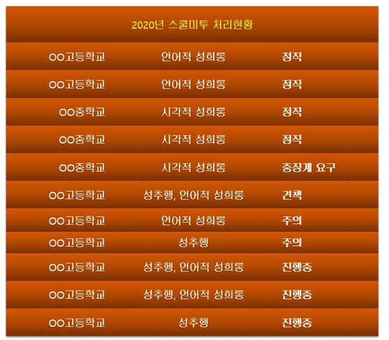 서울시교육청의 2020년 스쿨미투 처리 현황. 징계 처분을 받았거나 진행중인 건만 표시했다.