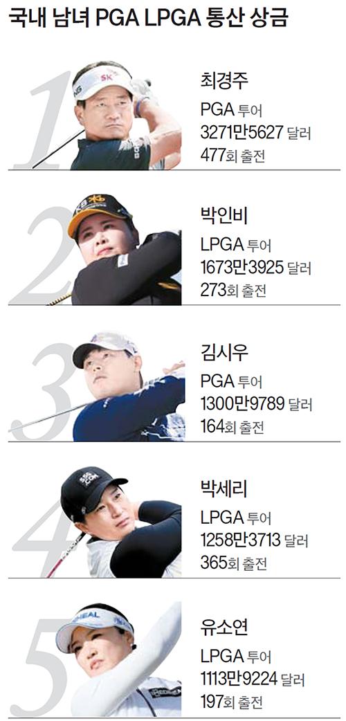 국내 남녀 PGA LPGA 통산 상금
