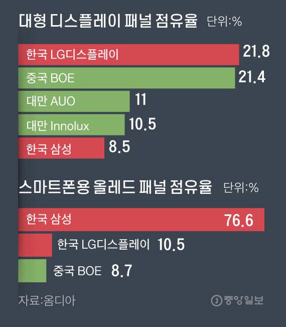 대형 디스플레이 패널 점유율 그래픽=김주원 기자 zoom@joongang.co.kr