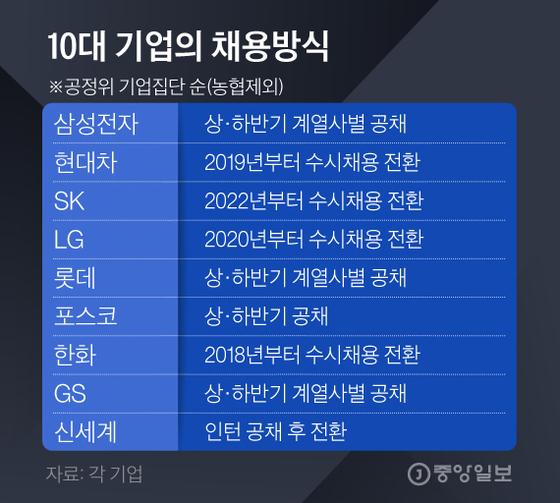 10대기업채용방식. 그래픽=김경진 기자 capkim@joongang.co.kr