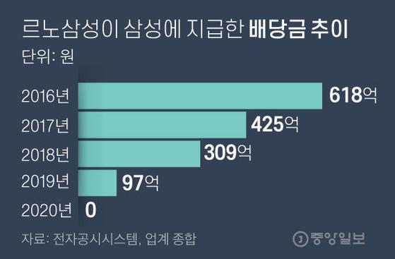 르노삼성이 삼성에 지급한 배당금 추이 그래픽=김주원 기자 zoom@joongang.co.kr