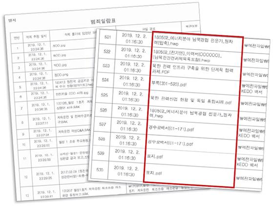 검찰 공소장에 첨부된 산업부 공무원들의 530개 파일 삭제 일람표. 빨간 네모 안은 북한 관련 파일.