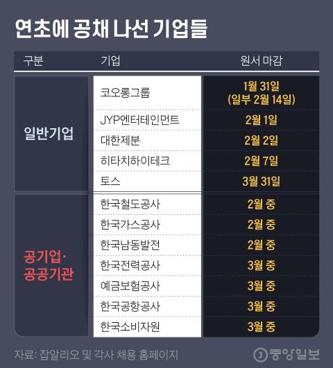 연초에 공채 나선 기업들. 그래픽=김현서 kim.hyeonseo12@joongang.co.kr