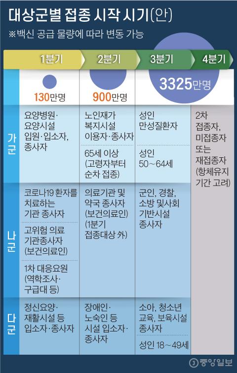 대상군별 접종 시작 시기(안) 그래픽=김주원 기자 zoom@joongang.co.kr