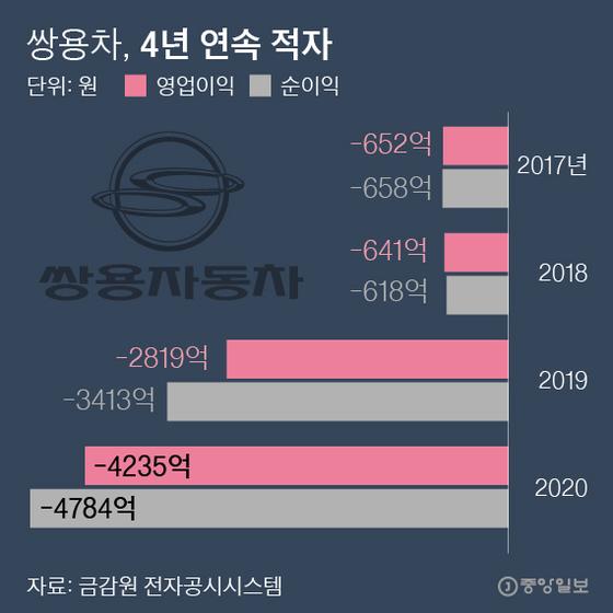 쌍용차, 4년 연속 적자. 그래픽=박경민 기자 minn@joongang.co.kr
