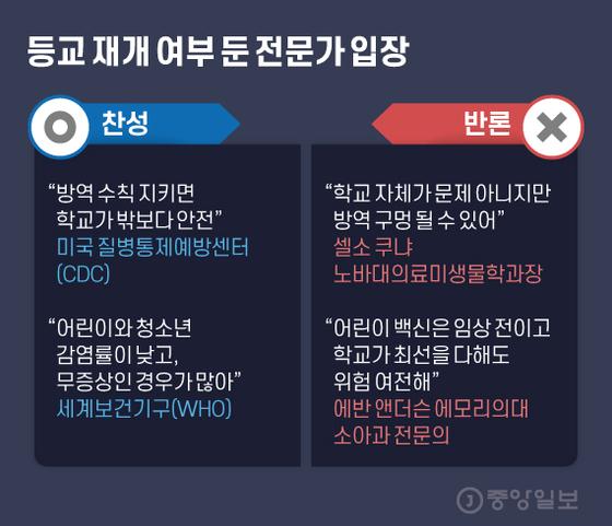 등교 재개 여부 둔 전문가 입장. 그래픽=김현서 kim.hyeonseo12@joongang.co.kr