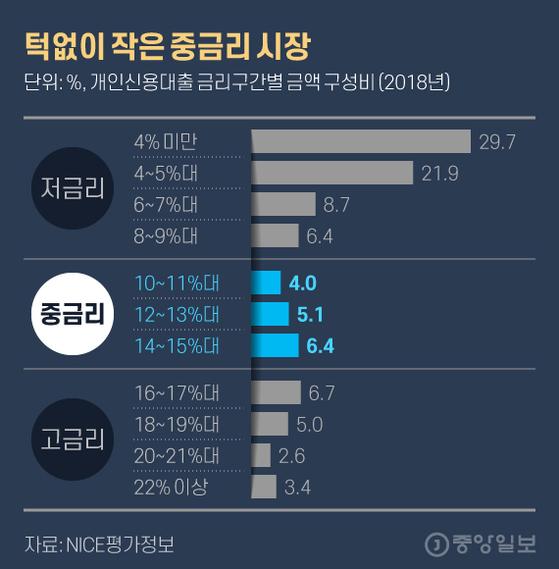 턱없이 작은 중금리 시장. 그래픽=김현서 kim.hyeonseo12@joongang.co.kr