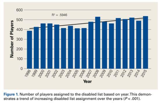 1998~2015년까지 MLB 162경기에서 연간 464명의 부상 선수가 나왔다.