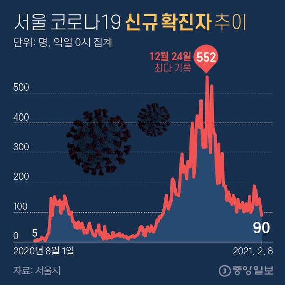 서울 코로나19 신규 확진자 추이. 그래픽=김영희 02@joongang.co.kr