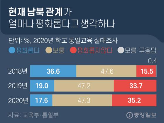 교육부와 통일부가 실시한 '2020년 학교 통일교육 실태 조사' 결과. 그래픽=김영옥 기자 yesok@joongang.co.kr