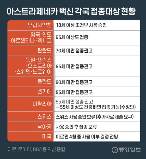 아스트라제네카 백신 각국 접종대상 현황. 그래픽=김은교 kim.eungyo@joongang.co.kr