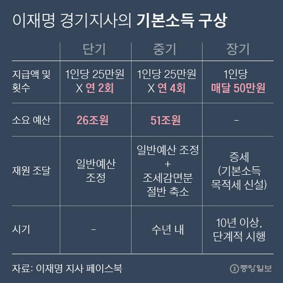 이재명 경기지사의 기본소득 구상. 그래픽=박경민 기자 minn@joongang.co.kr