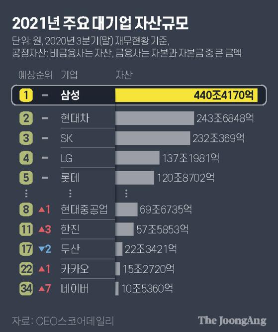 2021년 주요 대기업 자산규모. 그래픽=김현서 kim.hyeonseo12@joongang.co.kr