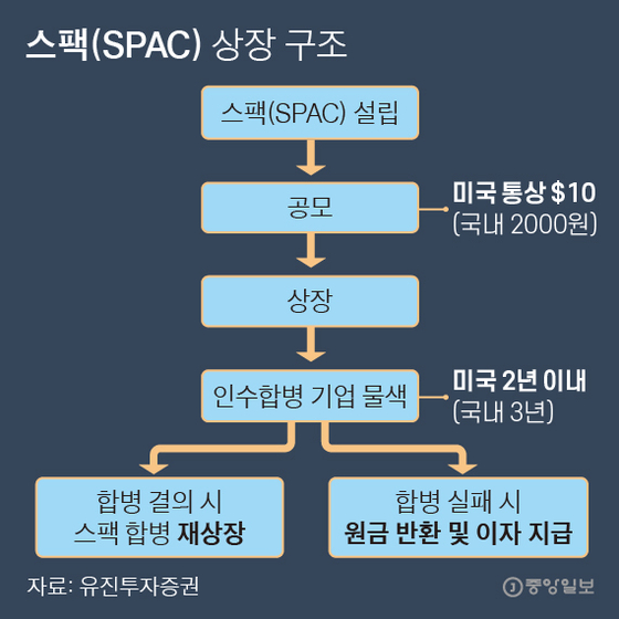 SPAC listing structure.  Graphic = Reporter Park Kyung-min minn@joongang.co.kr