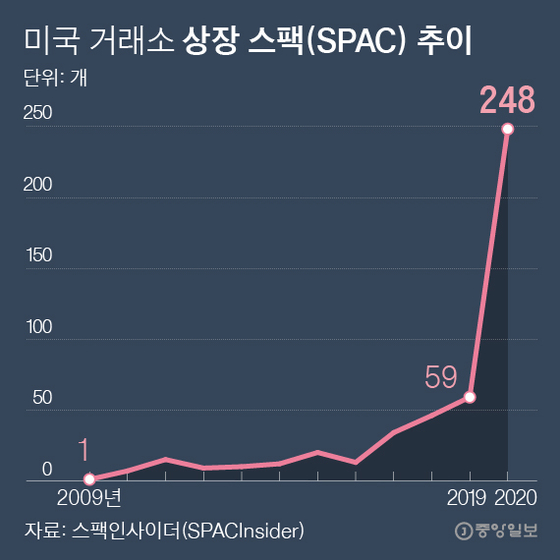 US exchange listing specification (SPAC) trend.  Graphic = Reporter Park Kyung-min minn@joongang.co.kr