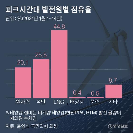 피크시간대 발전원별 점유율 1월. 그래픽=박경민 기자 minn@joongang.co.kr