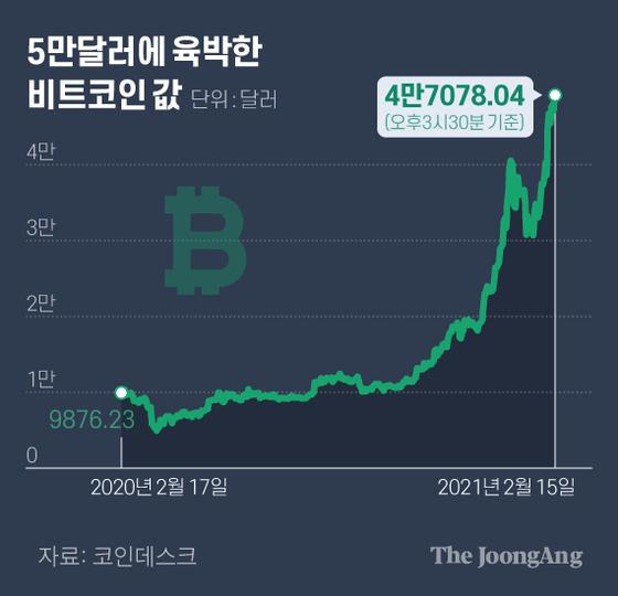 5만달러에 육박한 비트코인 값. 그래픽=김현서 kim.hyeonseo12@joongang.co.kr