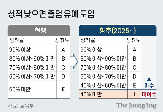 성적 낮으면 졸업 유예 도입. 그래픽=신재민 기자 shin.jaemin@joongang.co.kr