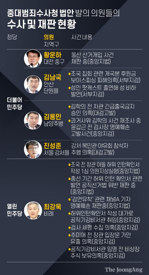 중대범죄수사청 법안 발의 의원들의 수사 및 재판 현황. 그래픽=김영희 02@joongang.co.kr