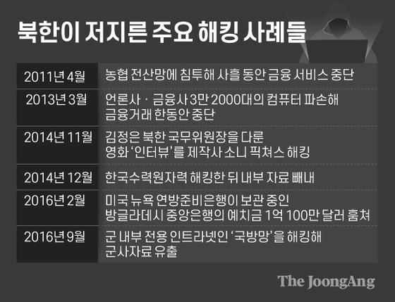 북한이 저지른 주요 해킹 사례들. 그래픽=김은교 kim.eungyo@joongang.co.kr