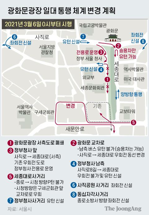 Plan to change the traffic system around Gwanghwamun Plaza.  Graphic = Reporter Jaemin Shin shin.jaemin@joongang.co.kr
