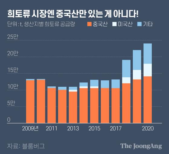희토류 시장엔 중국산만 있는 게 아니다!. 그래픽=김현서 kim.hyeonseo12@joongang.co.kr