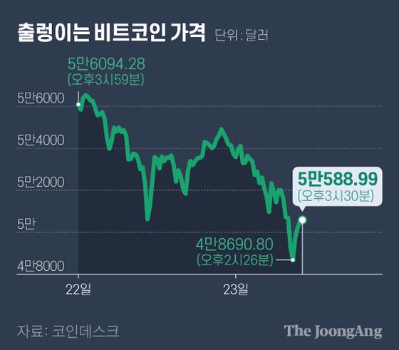 출렁이는 비트코인 가격. 그래픽=김현서 kim.hyeonseo12@joongang.co.kr