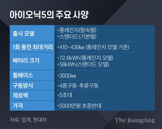 아이오닉5의 주요 사양. 그래픽=김은교 kim.eungyo@joongang.co.kr