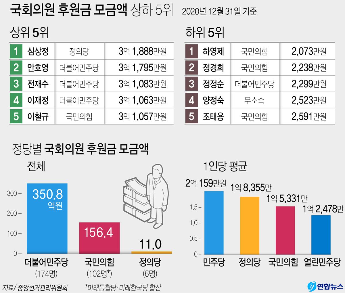 국회의원 후원금 모금액 내역 자료. 연합뉴스