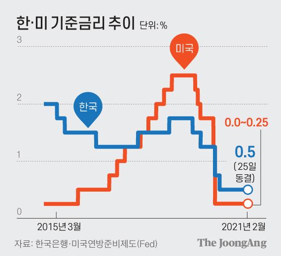 한·미 기준금리 추이. 그래픽=김영옥 기자 yesok@joongang.co.kr