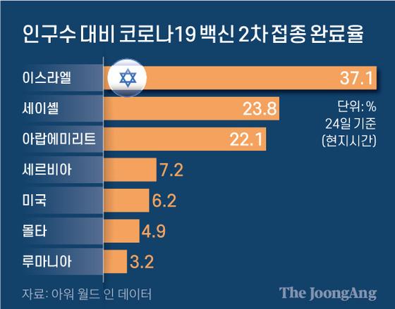 인구수 대비 코로나19 백신 2차 접종 완료율. 그래픽=신재민 기자 shin.jaemin@joongang.co.kr