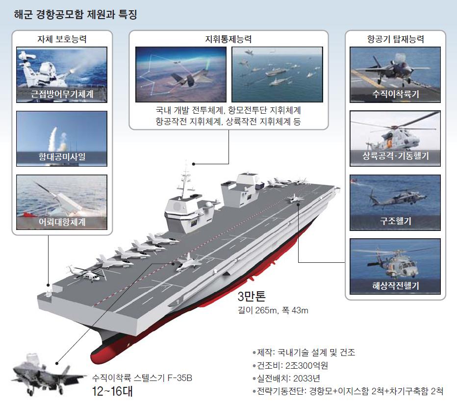 해군 경항공모함 제원과 특징