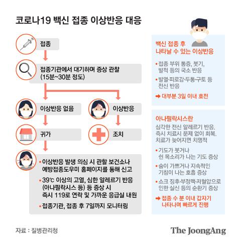 코로나19 백신 접종 이상반응 대응. 그래픽=김현서 kim.hyeonseo12@joongang.co.kr