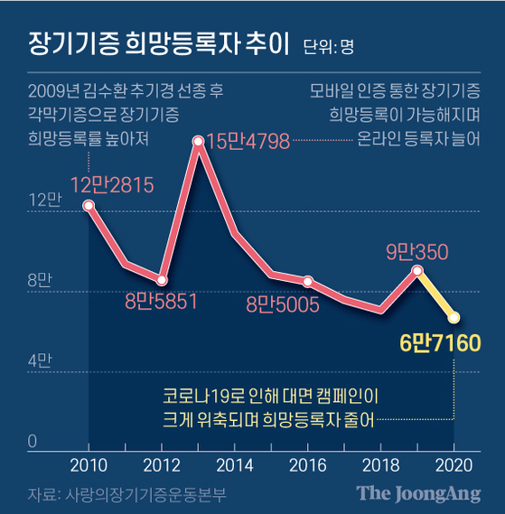 장기기증 희망등록자 추이. 그래픽=신재민 기자 shin.jaemin@joongang.co.kr