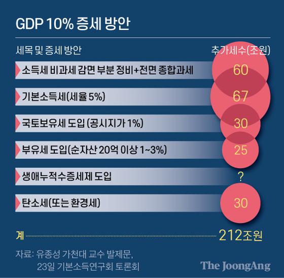 GDP 10% 증세 방안. 그래픽=신재민 기자 shin.jaemin@joongang.co.kr