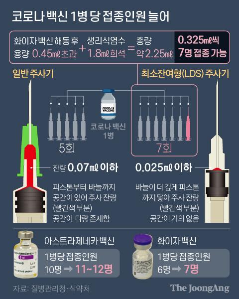 코로나 백신 1병 당 접종인원 늘어. 그래픽=신재민 기자 shin.jaemin@joongang.co.kr