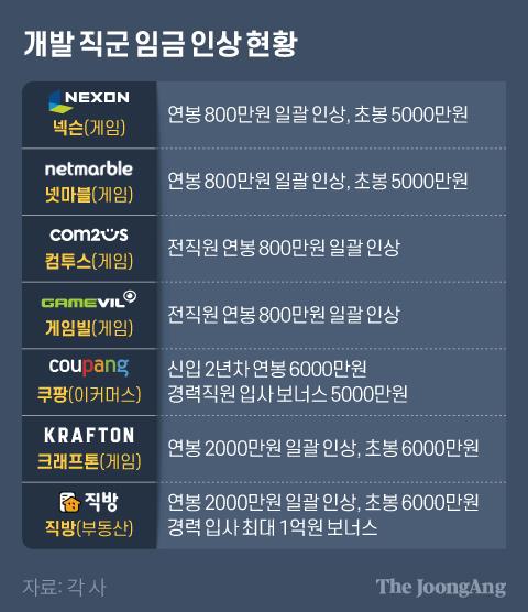 개발 직군 임금 인상 현황. 그래픽=김현서 kim.hyeonseo12@joongang.co.kr