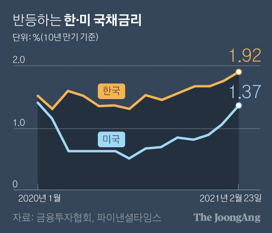 반등하는 한·미 국채금리. 그래픽=박경민 기자 minn@joongang.co.kr