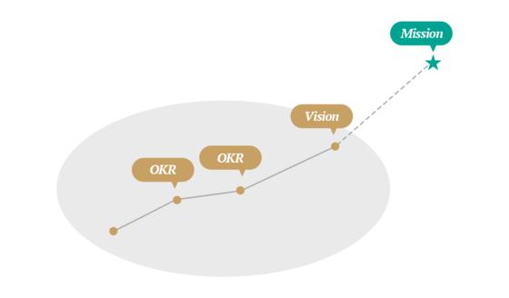 기업들은 조직의 궁극적인 미션을 이루기 위해 중장기 비전을 세운다. 그리고 이 비전을 이루기 위해 OKR을 적용하면, 조직을 정렬시키고 목표 달성 여부를 체크하는 데 효과적이다. ⓒ폴인, 장영학