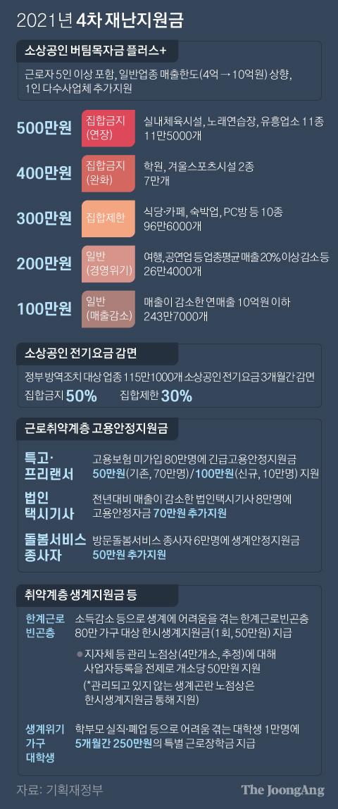 2021년 4차 재난지원금. 그래픽=박경민 기자 minn@joongang.co.kr