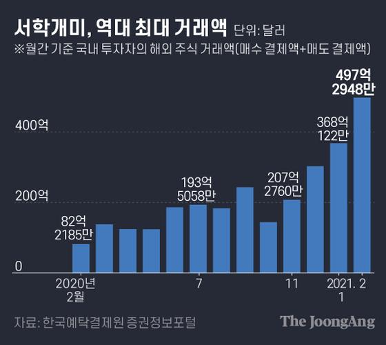 서학개미, 역대 최대 거래액. 그래픽=김은교 kim.eungyo@joongang.co.kr