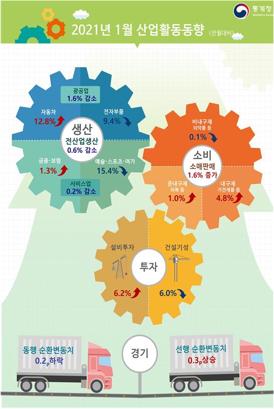 1월 산업활동동향. 통계청