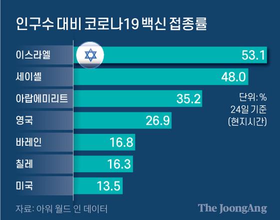 지난달 24일 기준 인구수 대비 코로나19 백신 1차 접종률. 그래픽=신재민 기자 shin.jaemin@joongang.co.kr