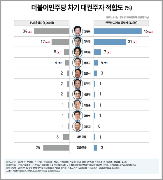리서치뷰 제공. 연합뉴스