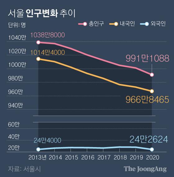 서울 인구변화 추이. 그래픽=박경민 기자 minn@joongang.co.kr
